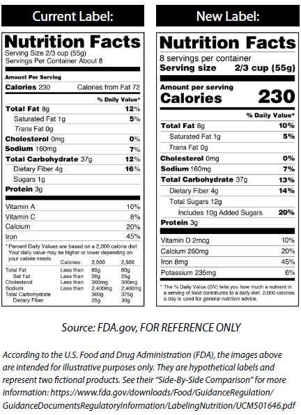 Shop Smart Get The Facts On The New Food Labels Livewell Frederick